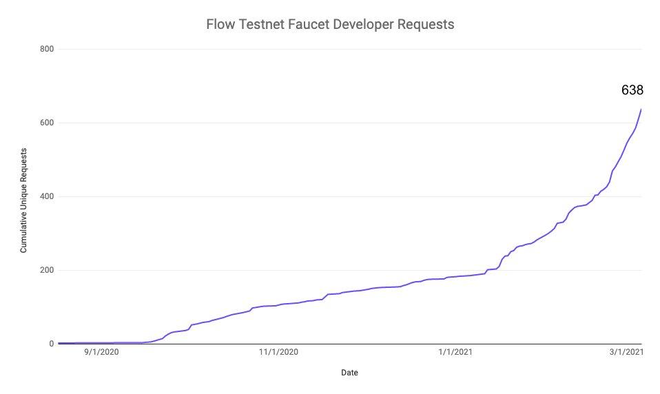 Flow testnet growth